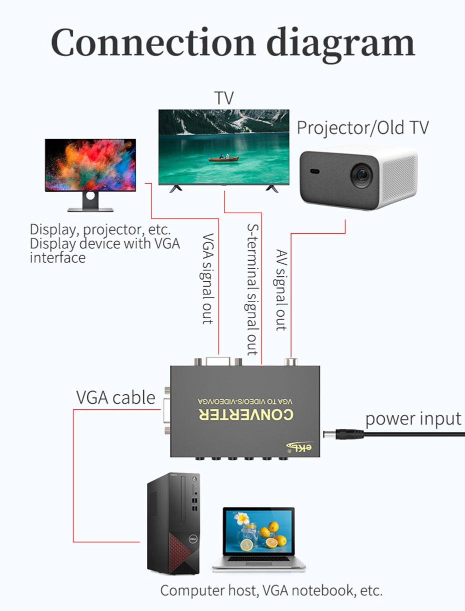 VGA to AV/S terminal converter 1801 AV signal and S-Video signal connection diagram