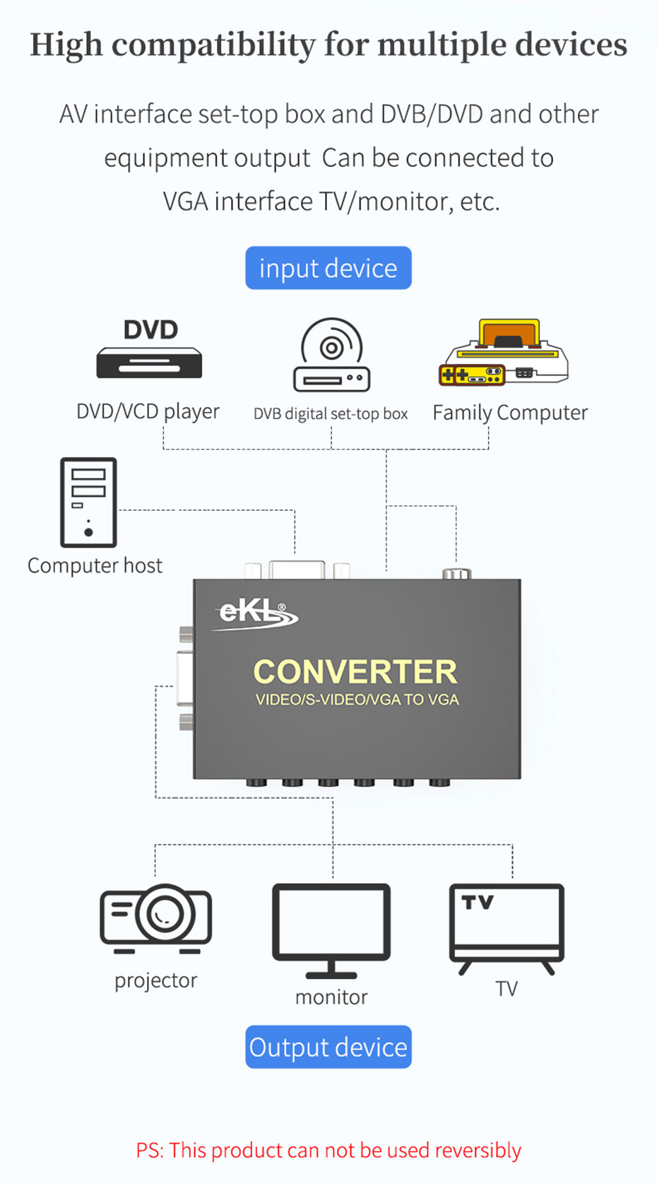 S-Video to VGA converter 1802 is compatible with multiple devices