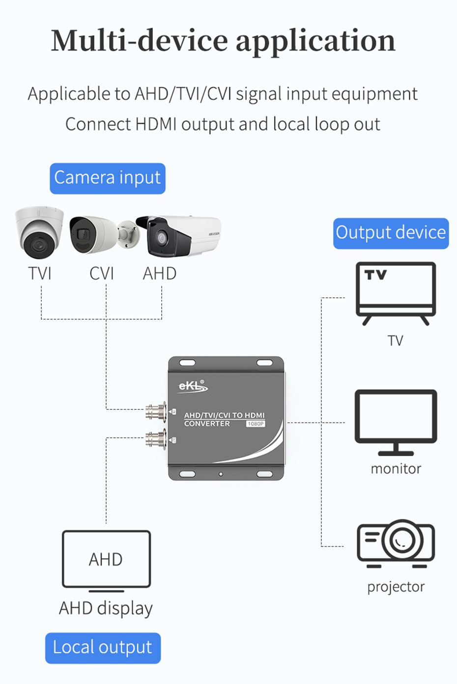 AHD/TVI/CVI to HDMI converter AHD use own brand