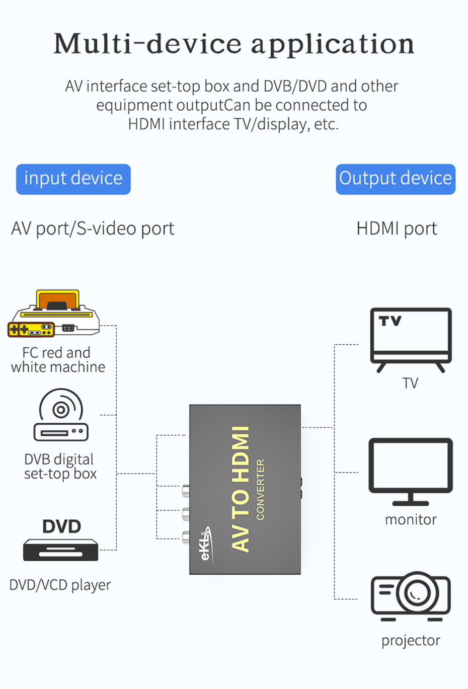 S-Video/AV to HDMI converter AVH is suitable for a variety of equipment