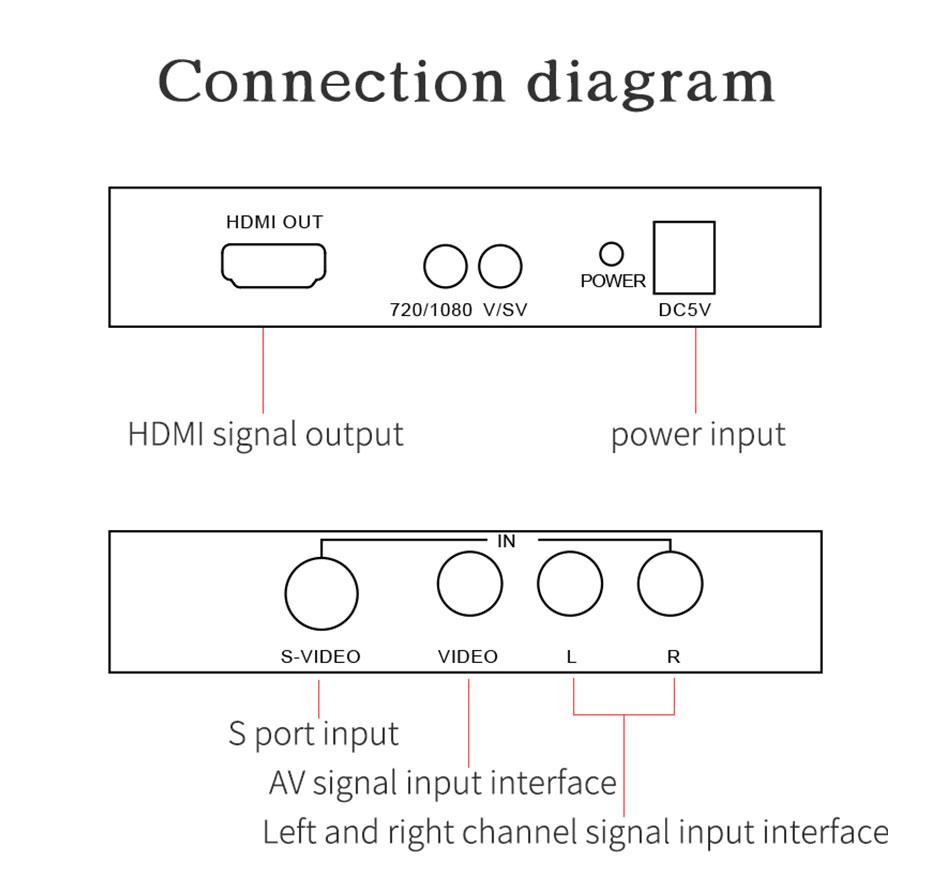 S-Video/AV to HDMI converter AVH connection diagram