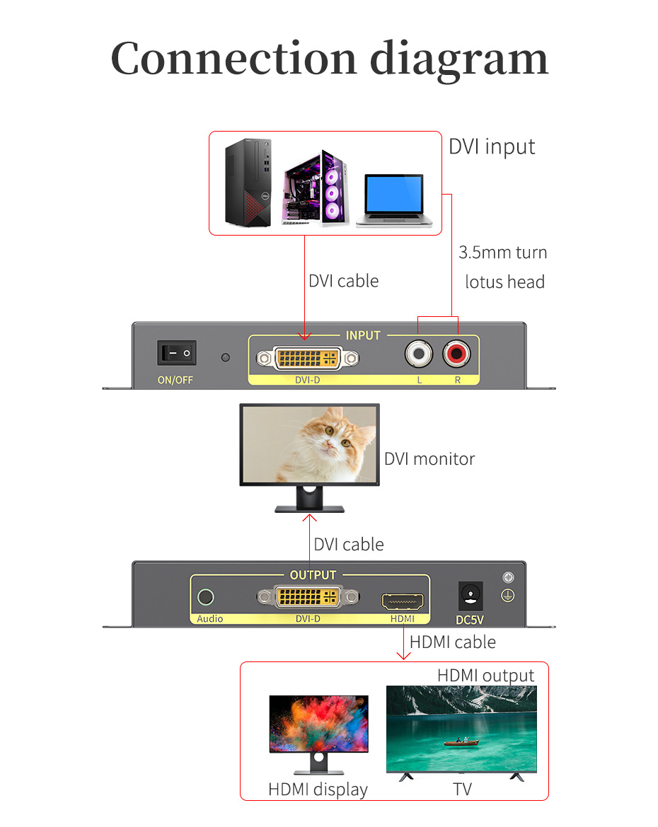 DVI to HDMI converter DHA length 78mm; width 74mm; height 30mm