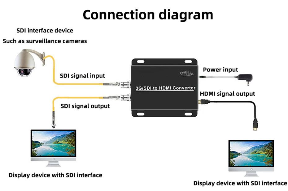 SDI to HDMI converter SDH connection diagram