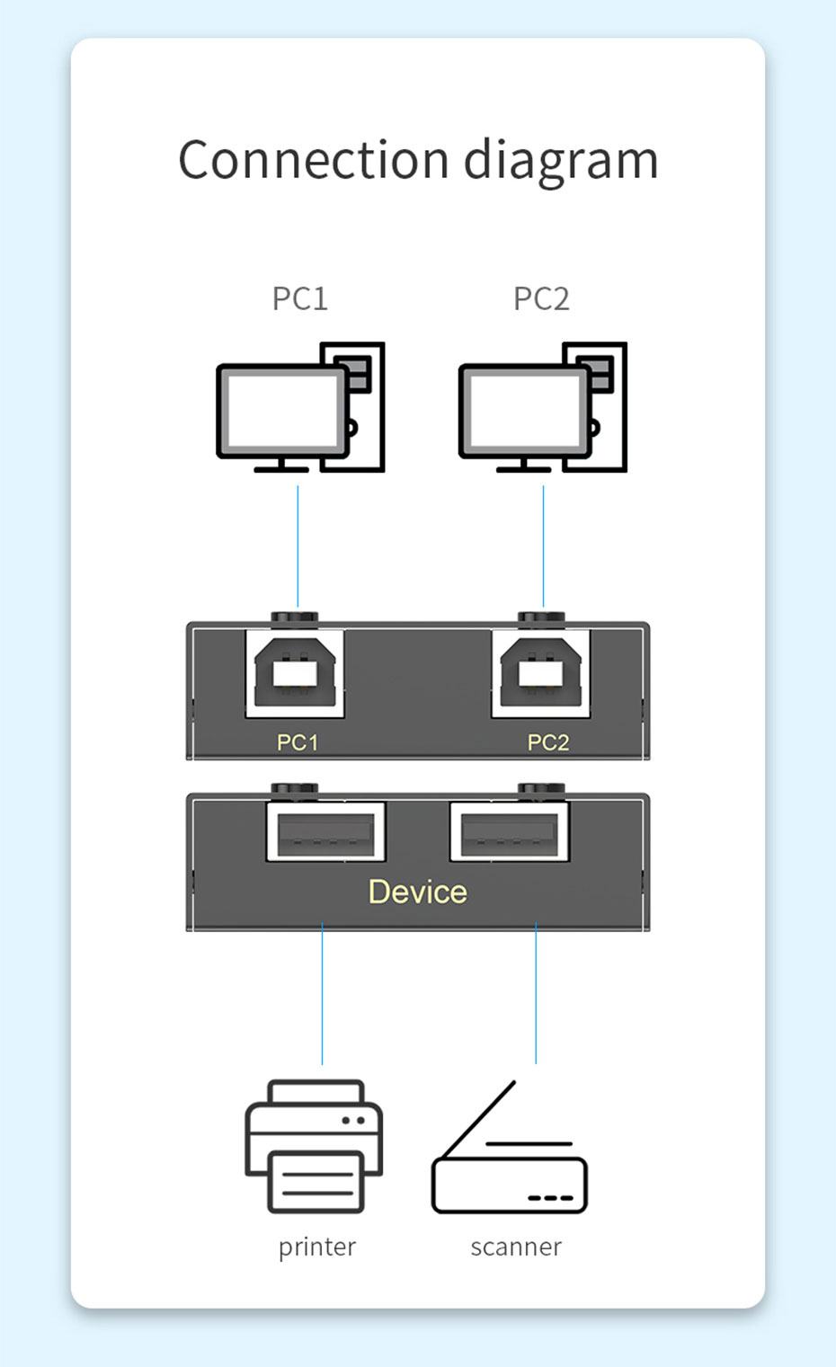 USB printer sharing device 2 in 2 out 02U connection diagram