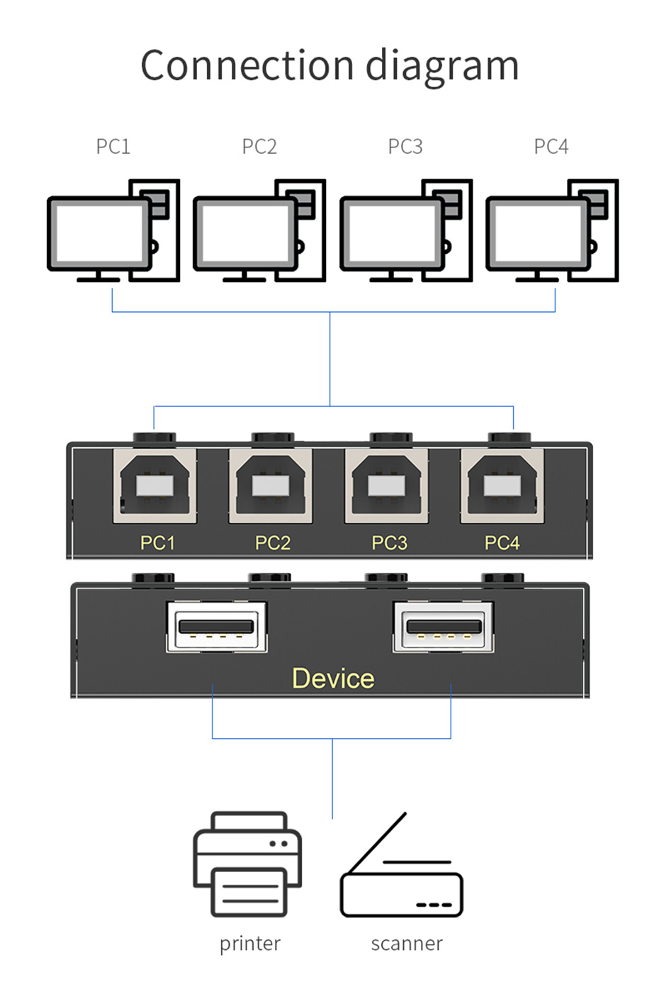 USB printer sharing device 4 in 2 out 04U connection diagram