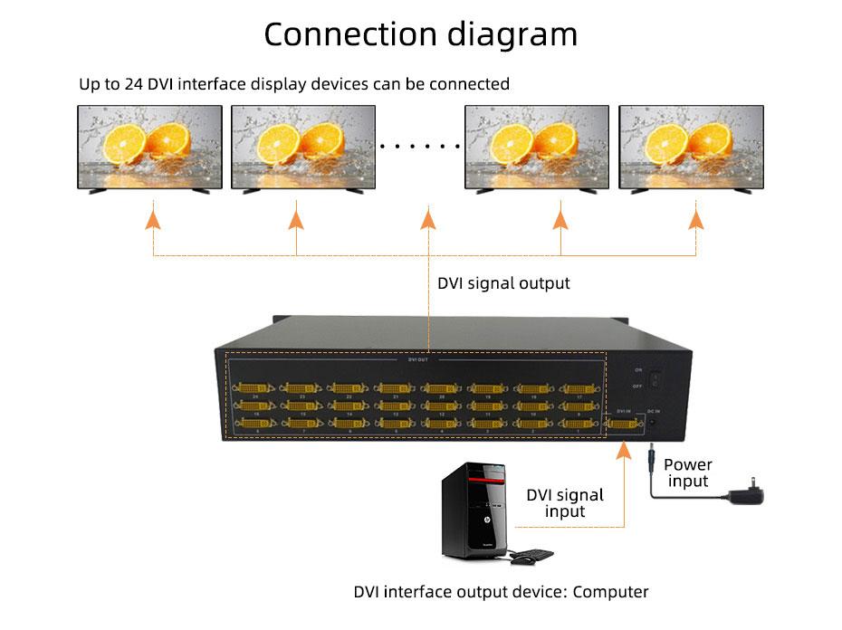 DVI splitter 1 in 24 out 124D connection diagram