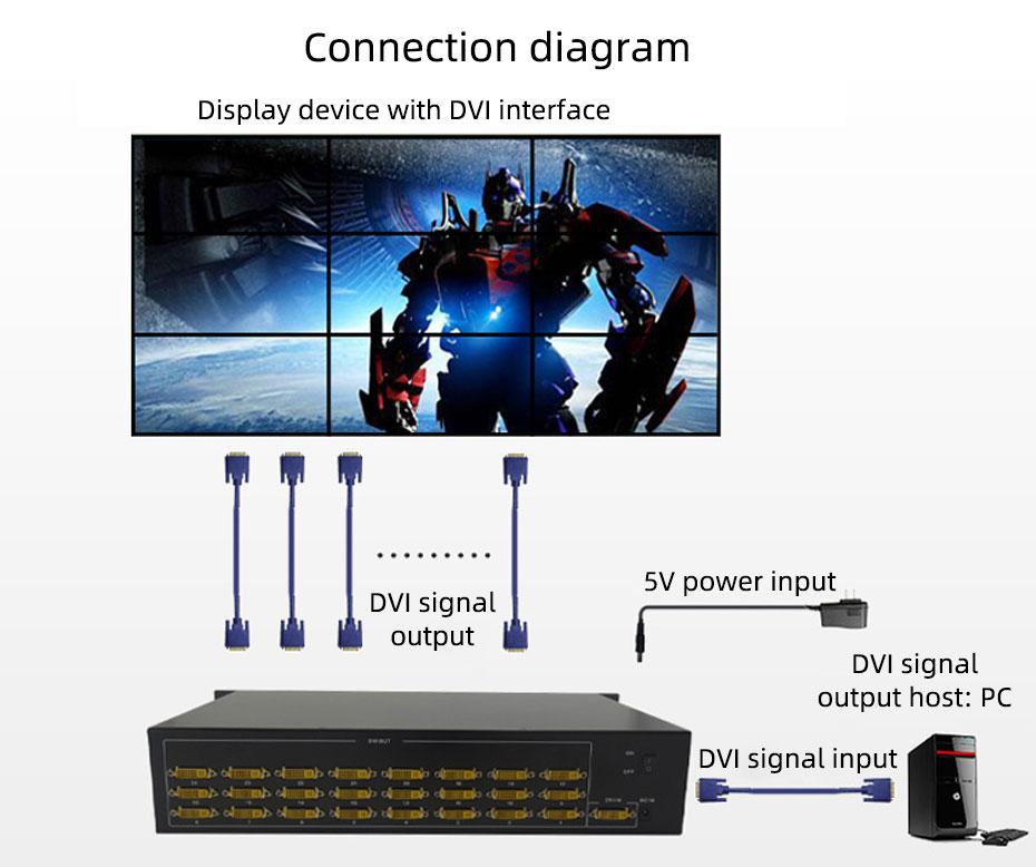 24-port DVI splitter 124D splicing screen connection diagram