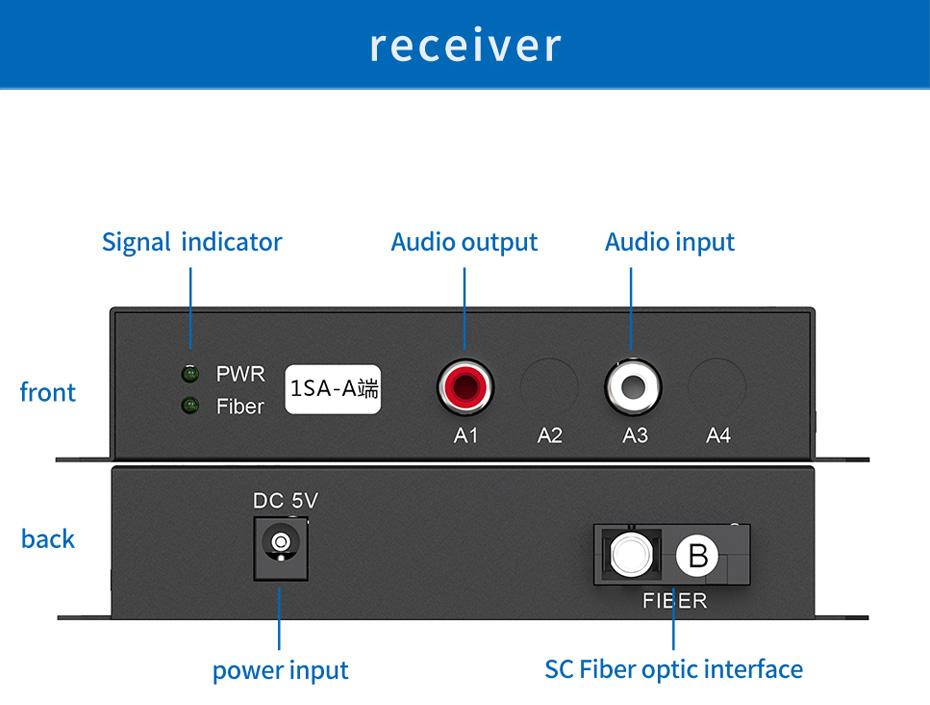 Audio optical transceiver 1SA Receiver Interface Description