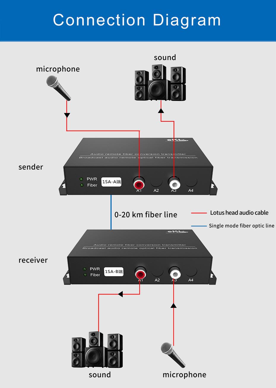 Diagram of Audio optical transceiver 1SA Connection