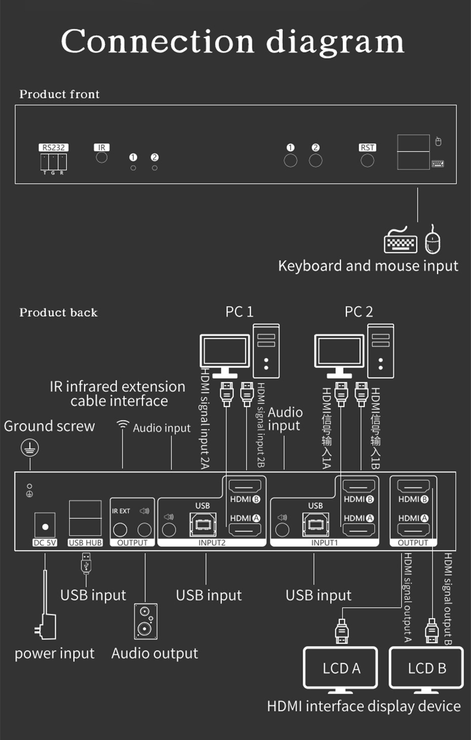 Schematic diagram of dual-screen HDMI KVM switch 212HK connection