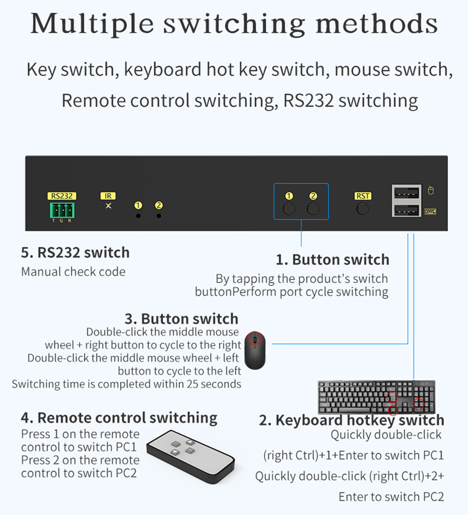 The dual-screen HDMI KVM switch 212HK supports multiple switching methods such as button switching, keyboard hotkey switching, mouse switching, remote control switching, RS232 switching, etc.