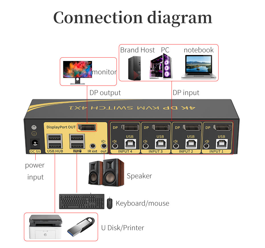 4 in 1 out DP KVM switch 41DP connection usage diagram