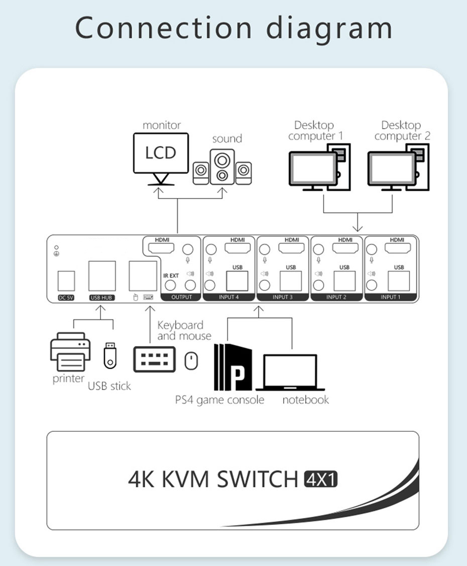 4 in 1 out HDMI KVM switch 41HH2.0 connection usage diagram