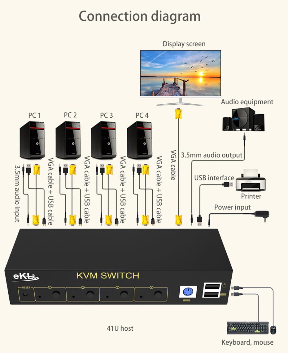 4-port VGA KVM switch 41U connection diagram