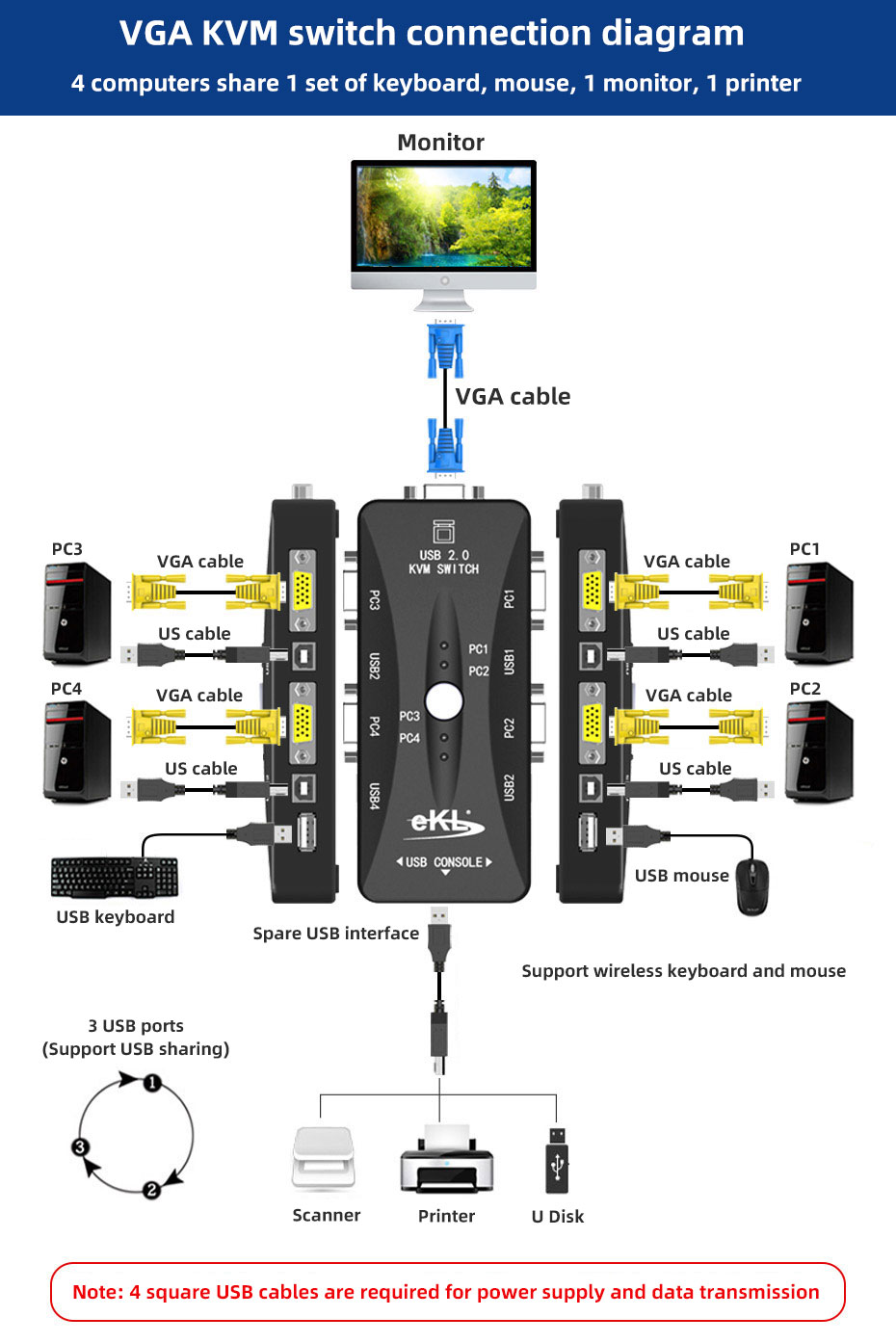 VGA KVM switch 4 in 1 out 41UA KVM function connection diagram