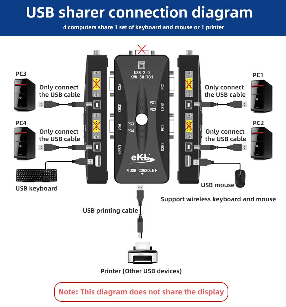 41UA USB sharer function connection diagram