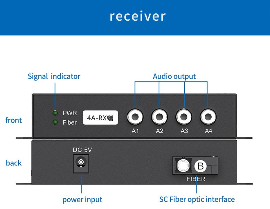 20 km broadcast four-way one-way audio optical transceiver 4ZA receiver interface description