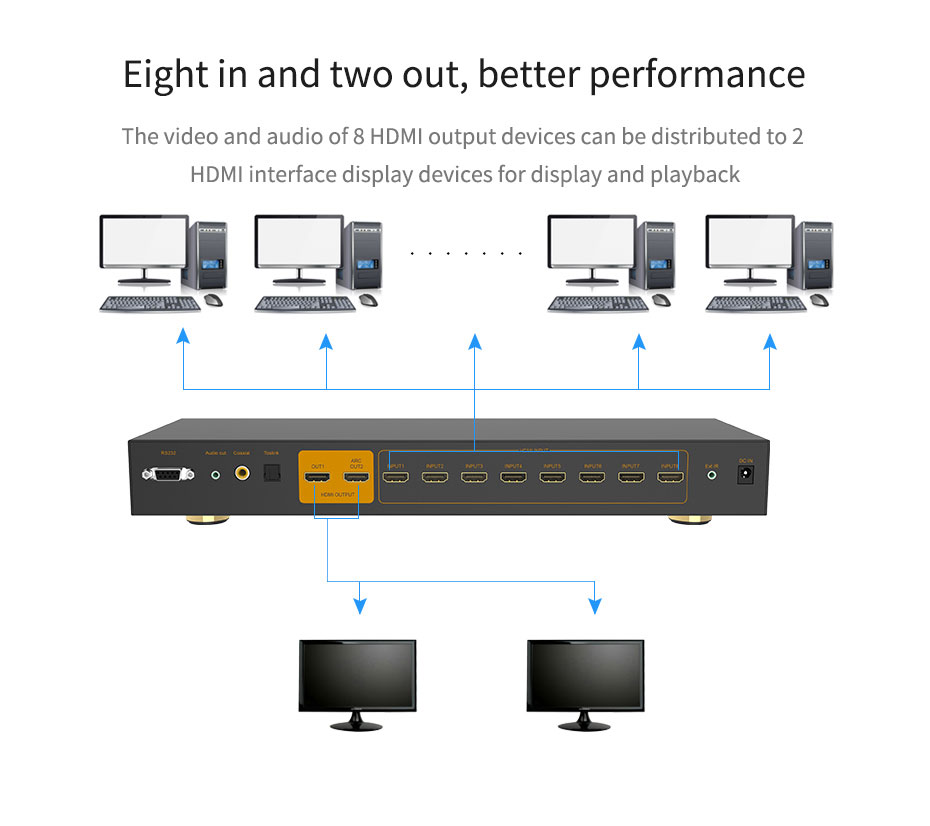 HDMI switch 8 in 1 out/8 in 2 out 812H connection diagram