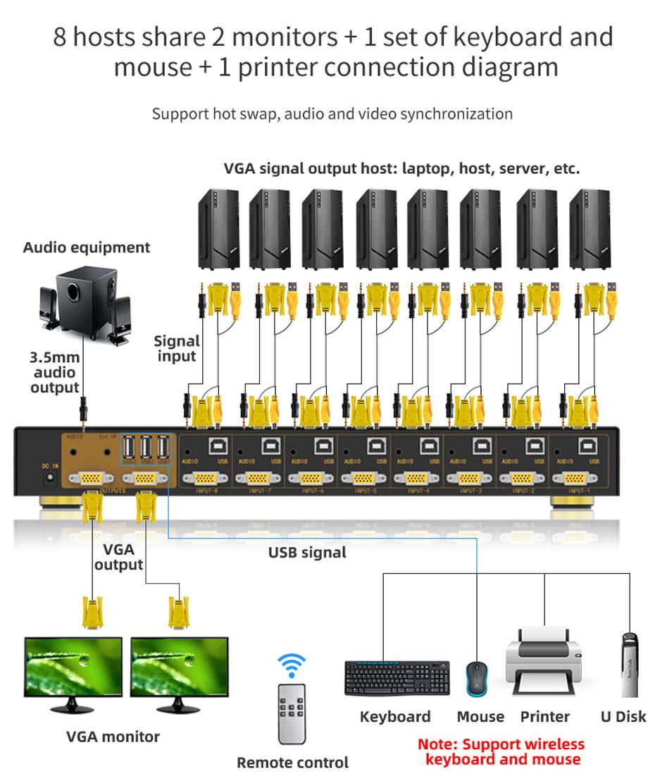 8-port VGA KVM switch 81UA sharing 2 monitors + 1 printer connection diagram