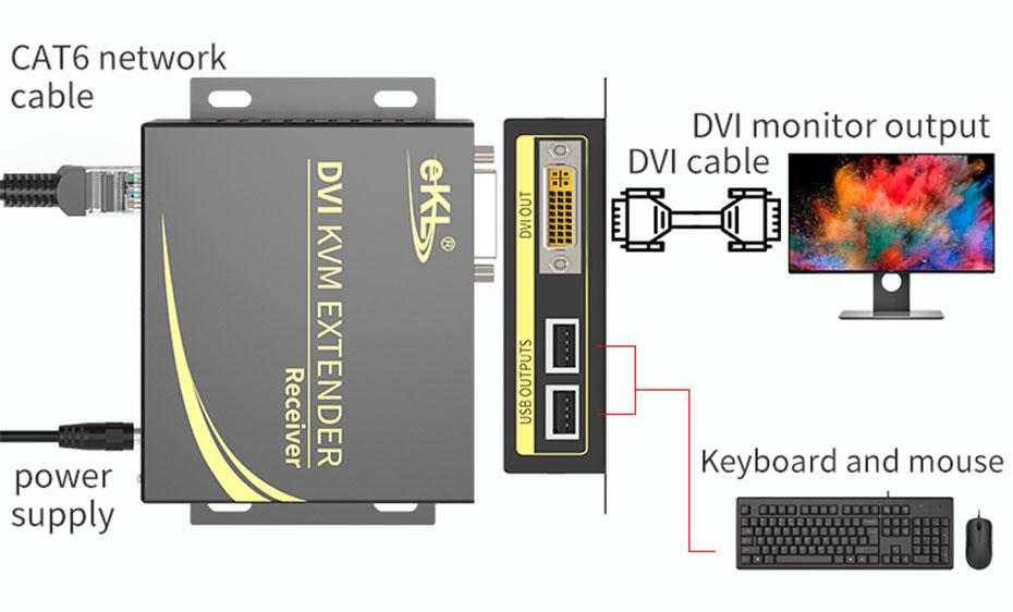 100m DVI KVM single network cable extender DCK100 receiving end connection diagram