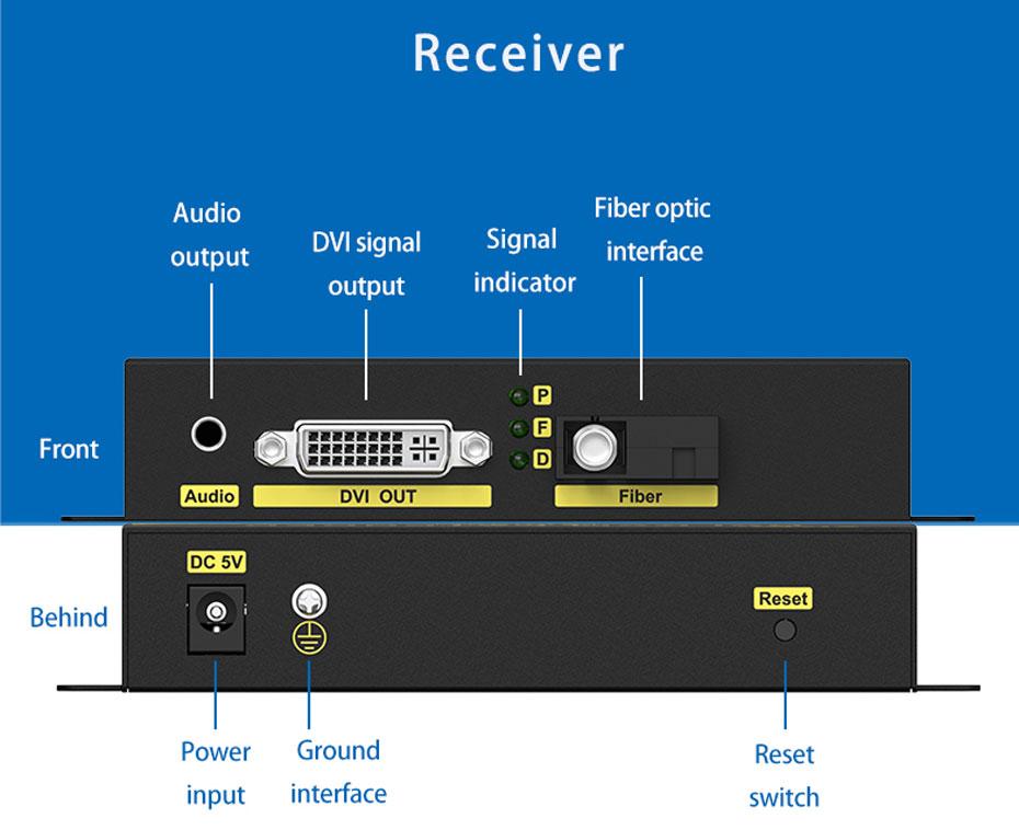 DVI Optical Transceiver DF200 Receiver Interface Description