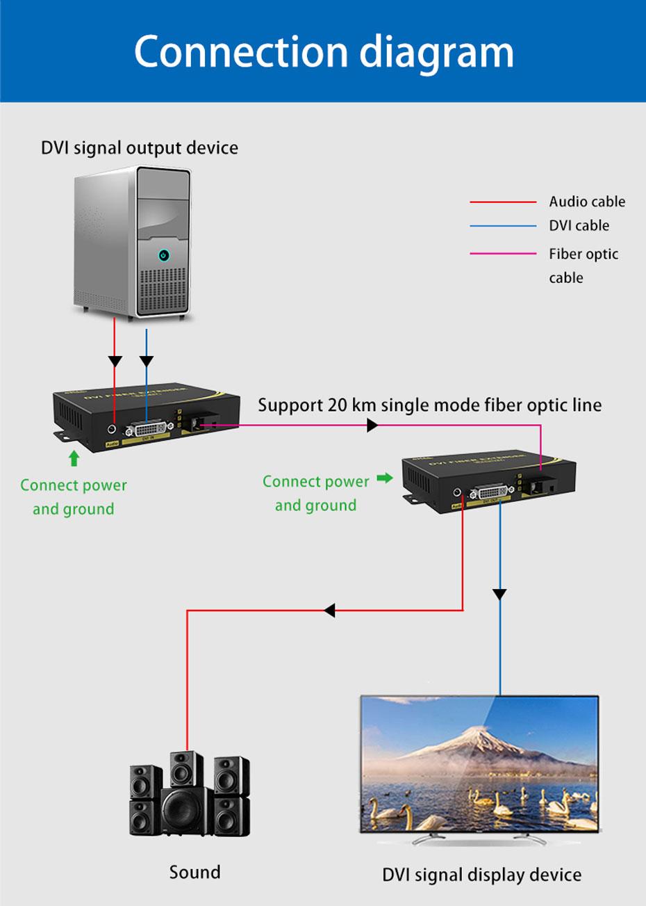DVI optical transceiver DF200 connection diagram