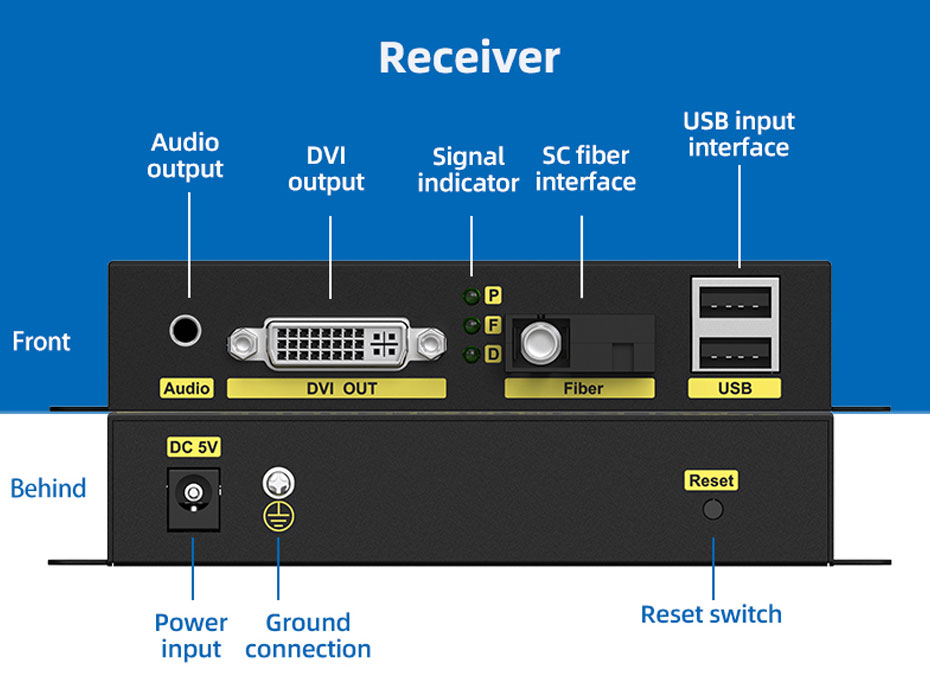 20 km DVI KVM optical fiber extender dfku200 receiver interface description