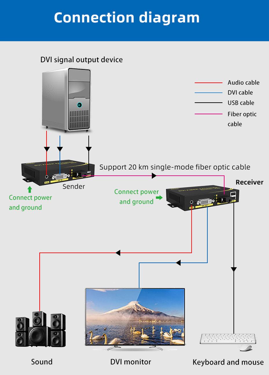 20km DVI KVM fiber optic extender DFKU200 connection diagram
