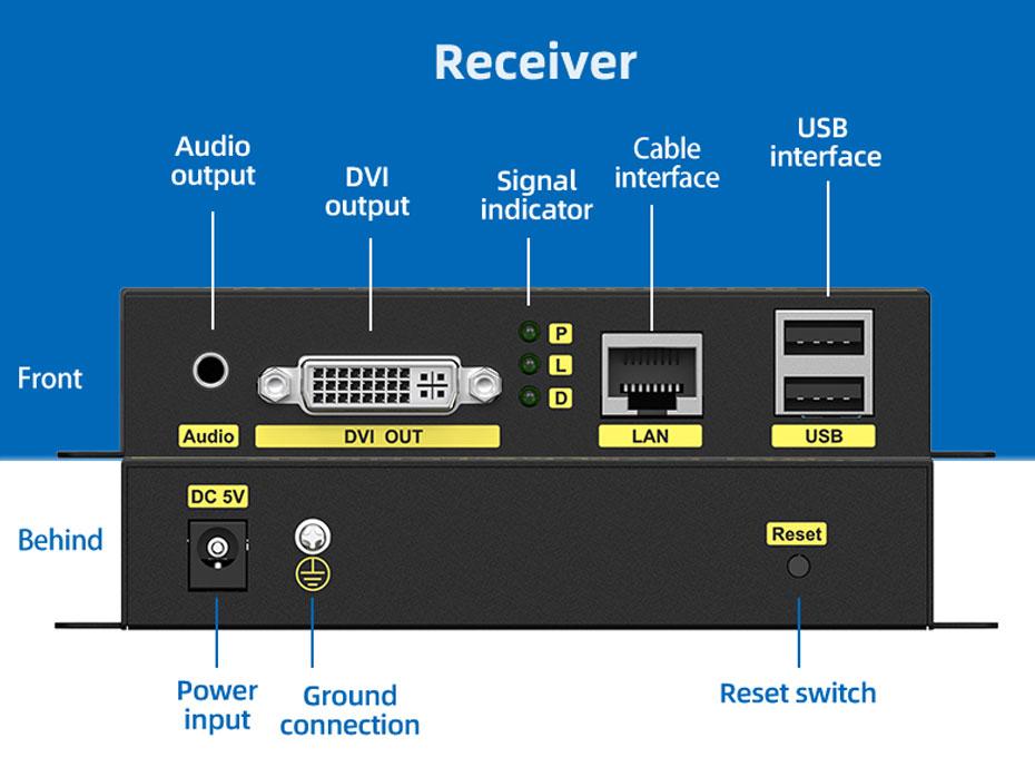 DVI KVM single network cable extender DU200 receiver interface description