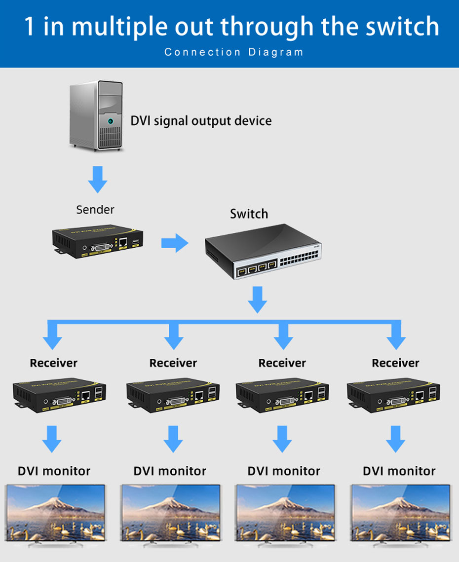 DVI KVM single network cable extender DU200 1 to many connection usage diagram