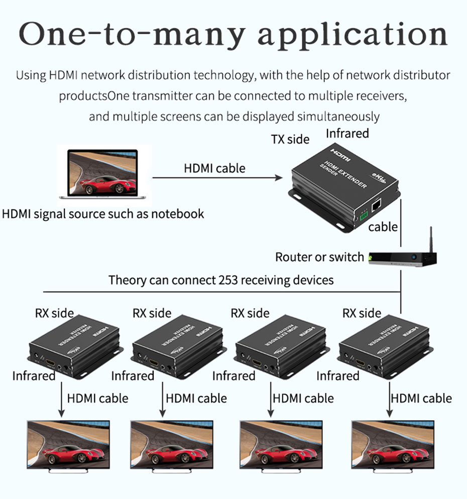 1 to multiple RS232 150m HDMI extender HE150 supports 1 send and more receive