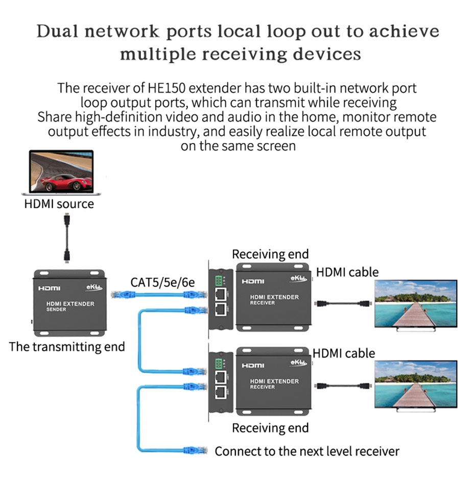 1 to multiple RS232 150m HDMI extender HE150 supports dual network port local loop out
