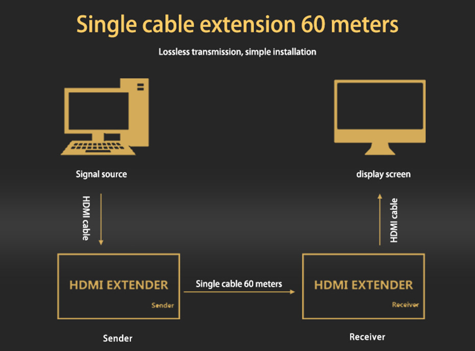 60 m HDMI single cable extender HE60 connection diagram