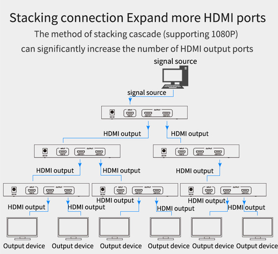 HDMI splitter 1 in 2 out HS102 cascading diagram
