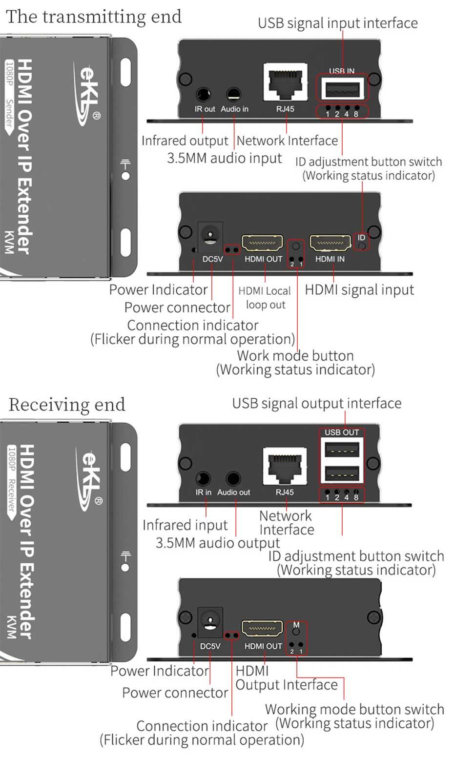 HDMI KVM single network cable extender 2021 new version HU150 interface description