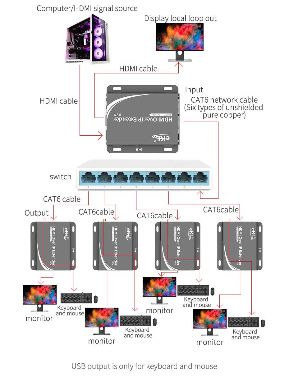 Schematic diagram of HDMI KVM single network cable extender 2021 new version HU150 1-to-multiple connection