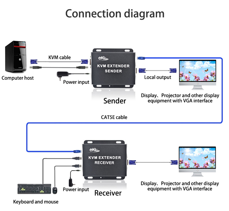 KVM VGA Extender KU200 connection diagram