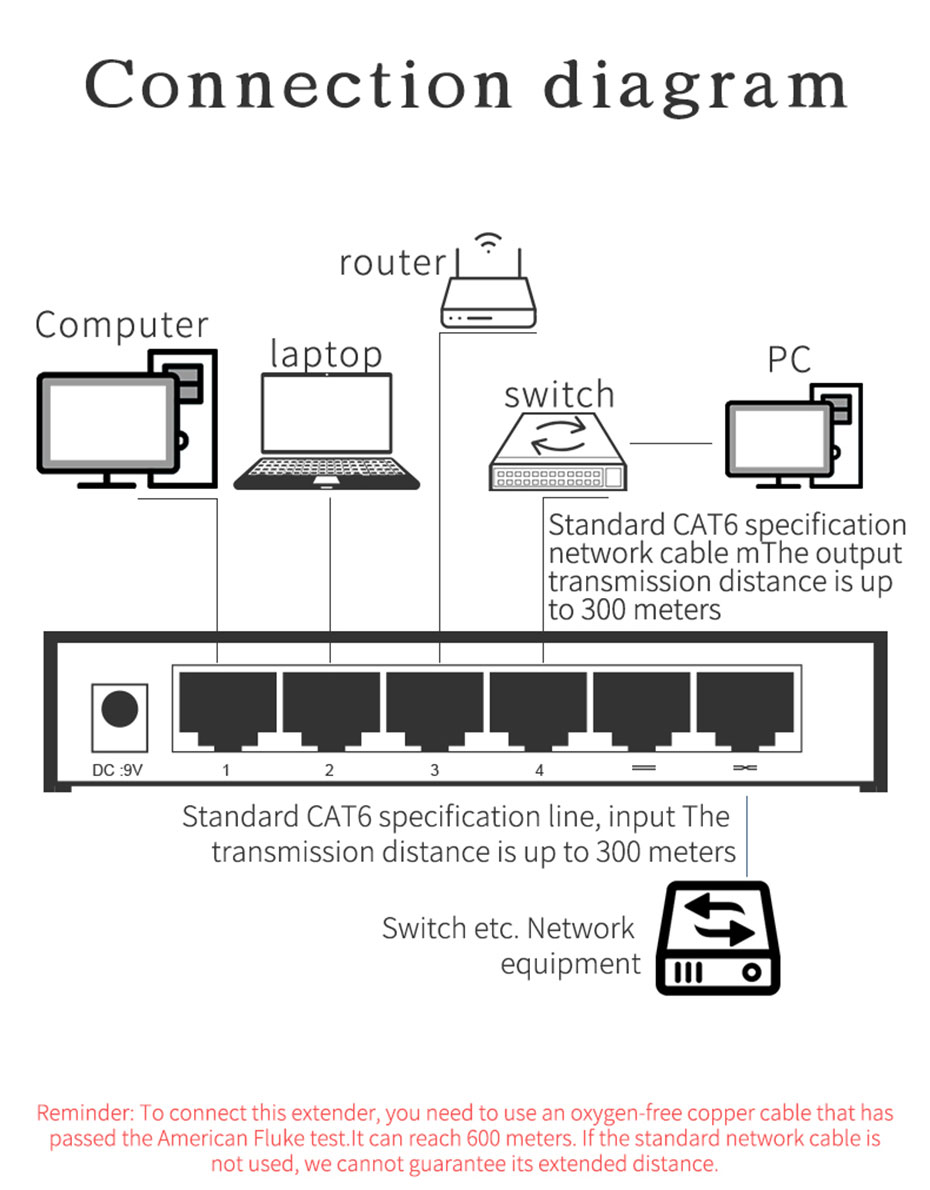 300m network extender 1 in 4 out NE300 connection diagram