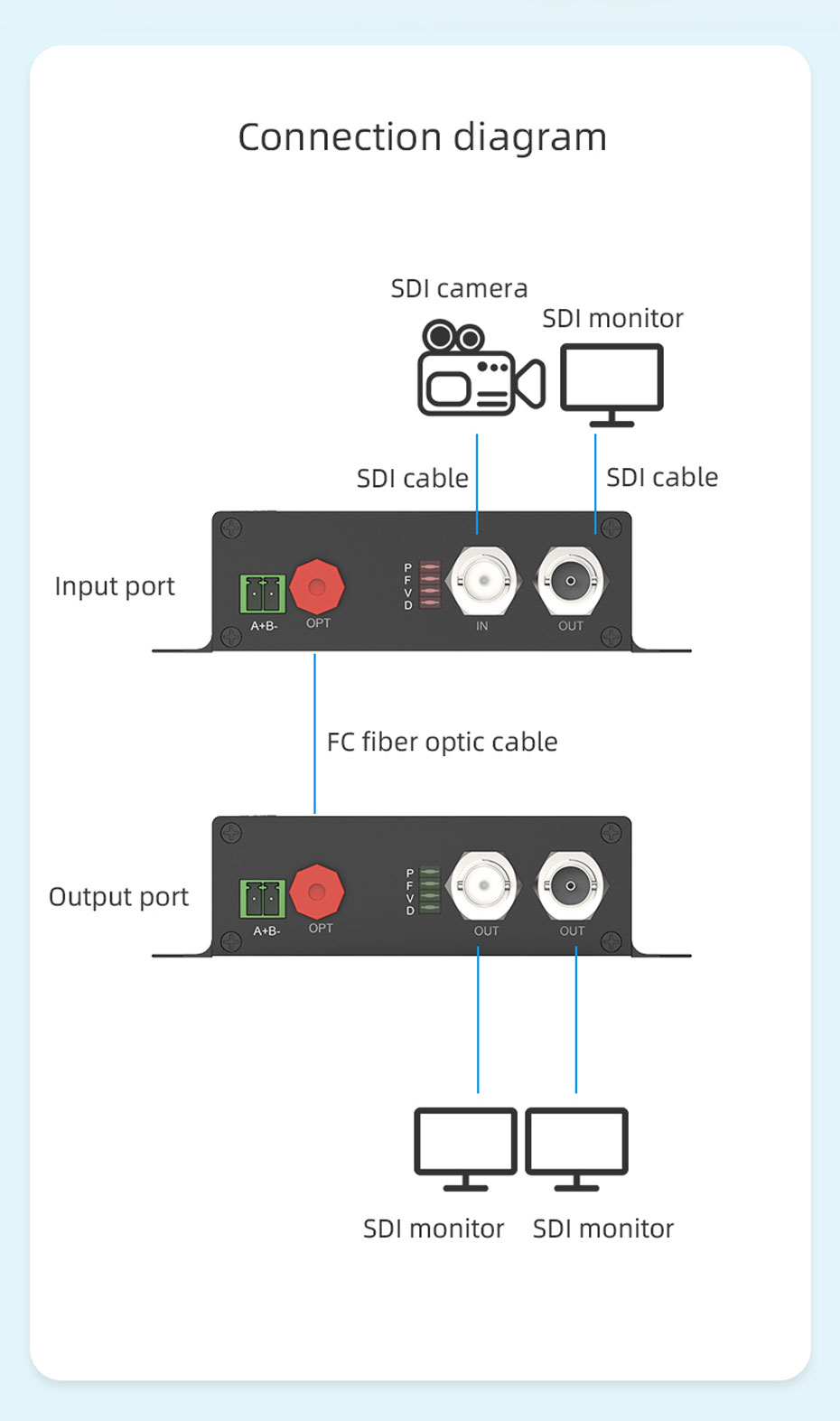 20km SDI fiber optic extender SDF01 connection diagram