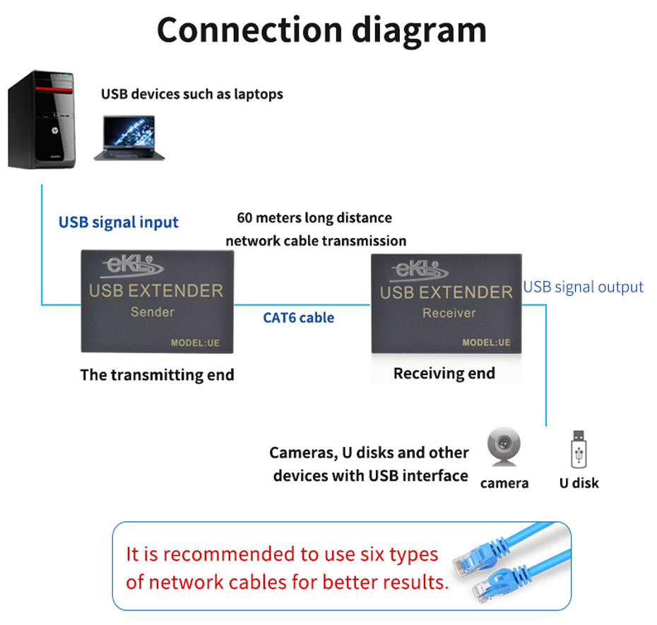 USB mouse and keyboard extender UE connection diagram