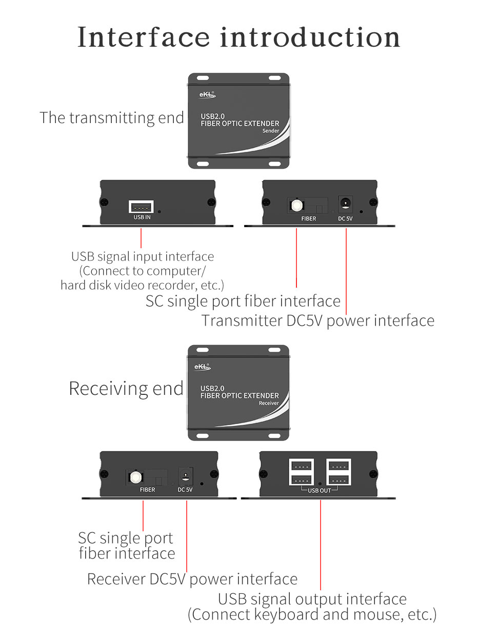 USB fiber optic extender UF01 interface introduction