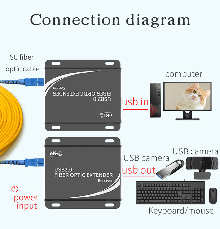 Schematic diagram of USB fiber optic extender UF01 connection and use