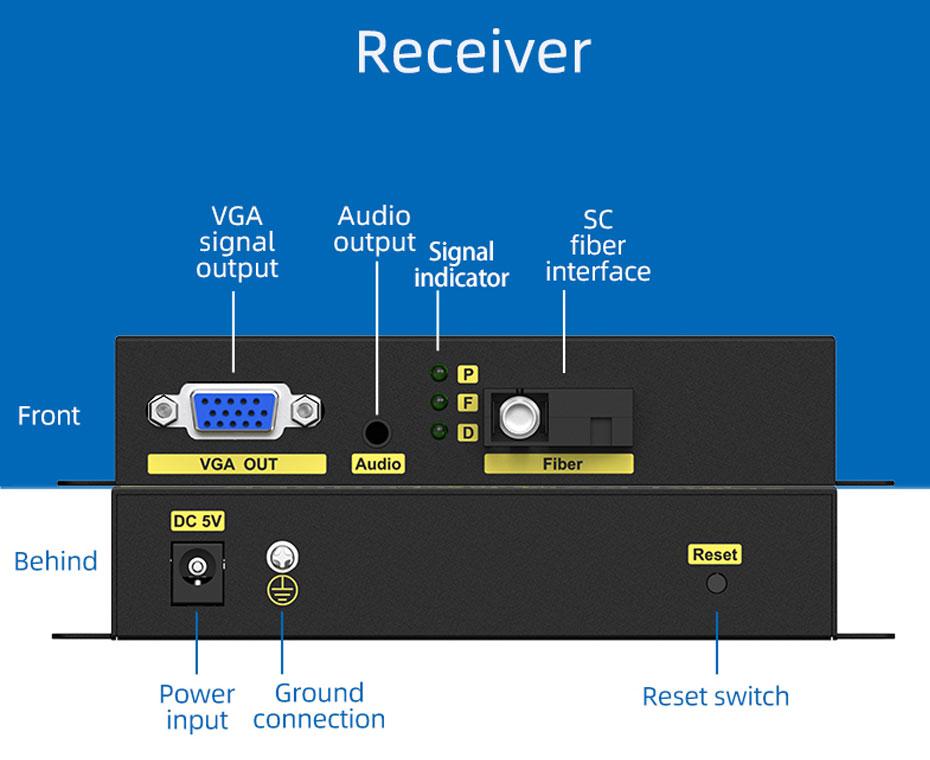 VGA fiber optic extender VF200 receiver interface description