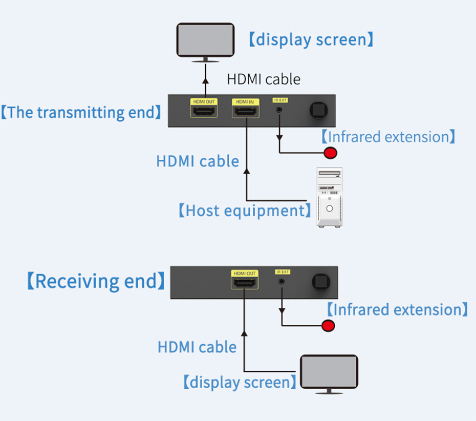 100 m 5G HDMI extender WE100 connection diagram