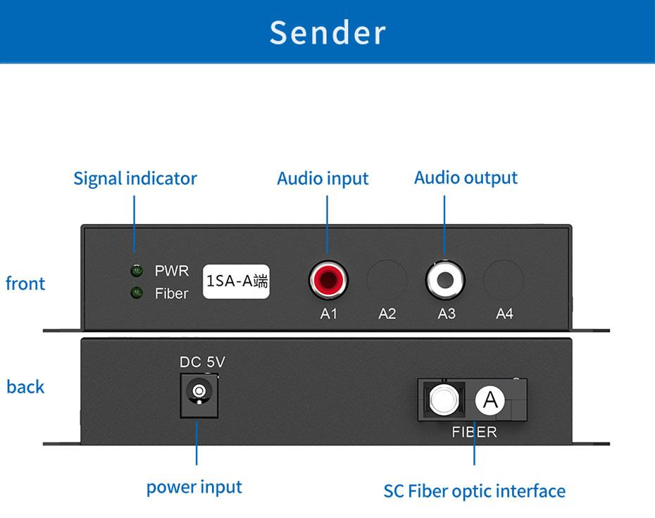 Audio optical transceiver 1SA Sender Interface Description