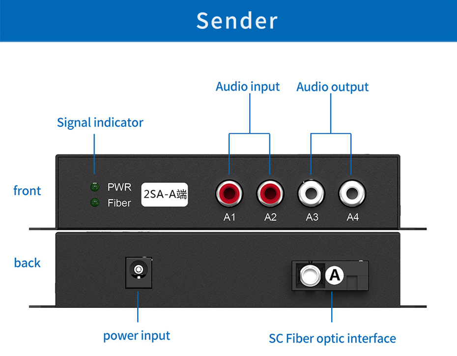 Audio Optical Transceiver 2SA Transmitter Interface Description