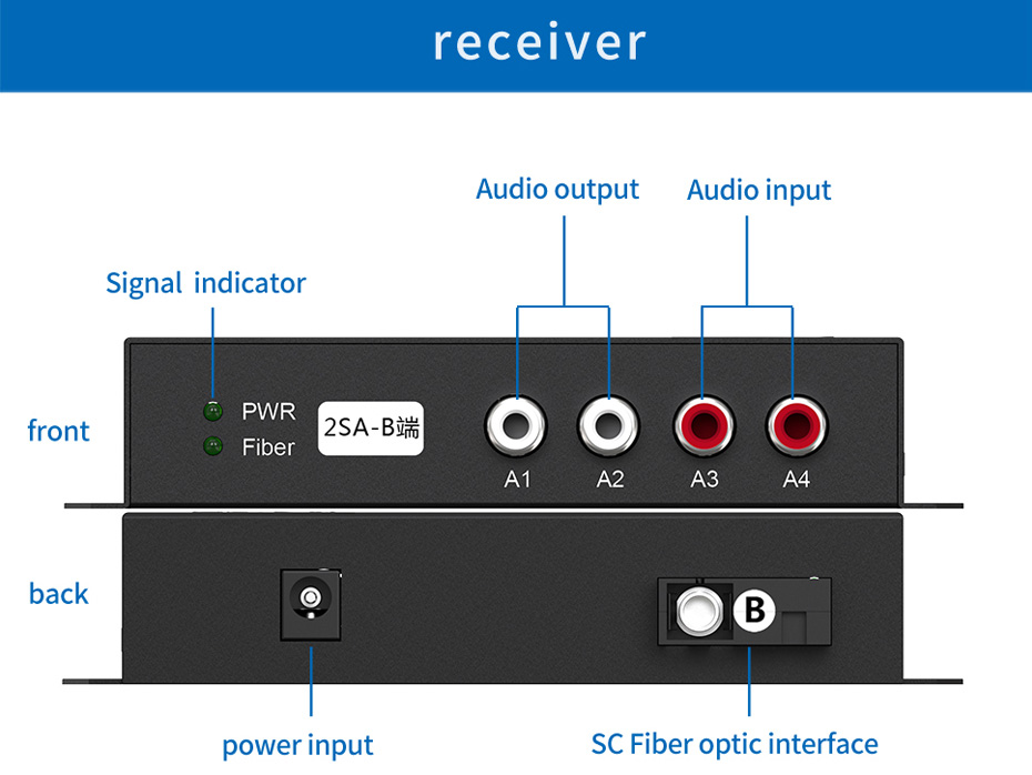 Audio Optical Transceiver 2SA Receiver Interface Description
