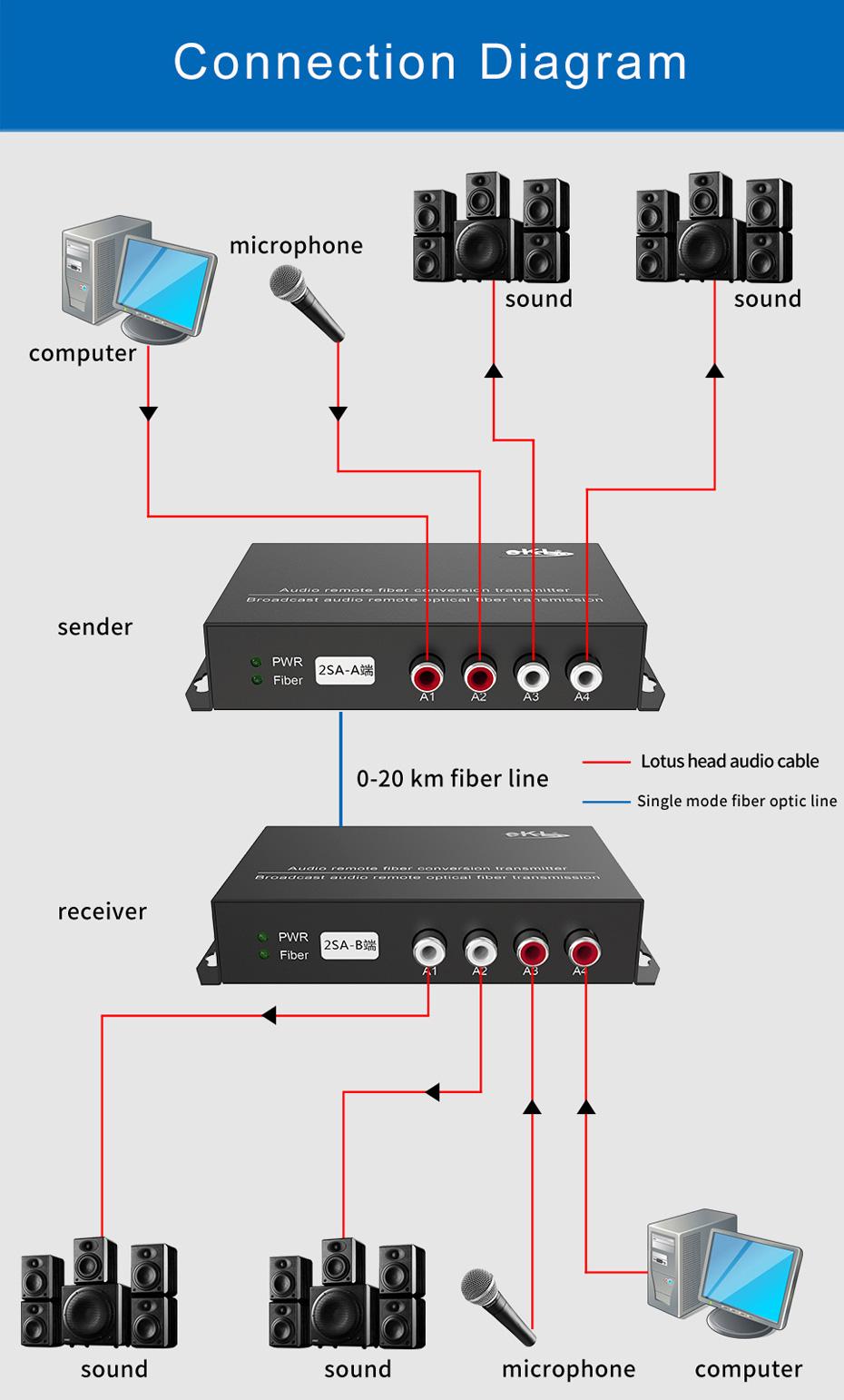 Audio optical transceiver 2SA connection diagram