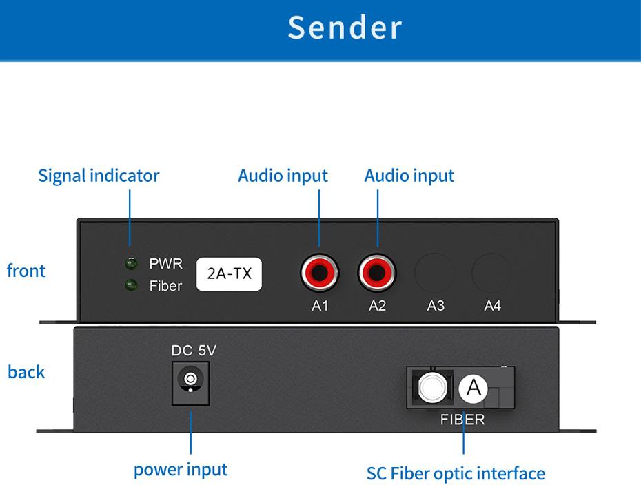 2-way unidirectional audio fiber extender 2za transmitter interface description