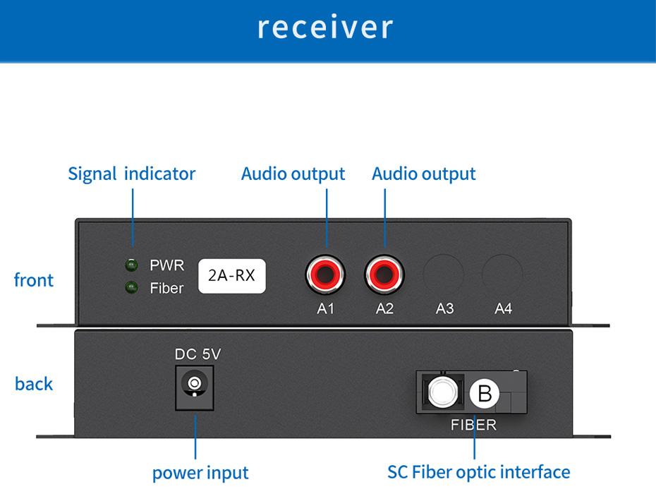 2-way unidirectional audio fiber extender 2za receiver interface description